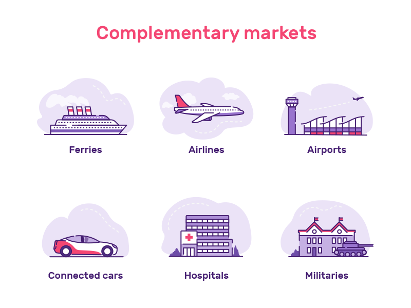 Complementary Markets icons by Etienne Mansard