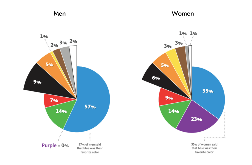 Color preference of men and women